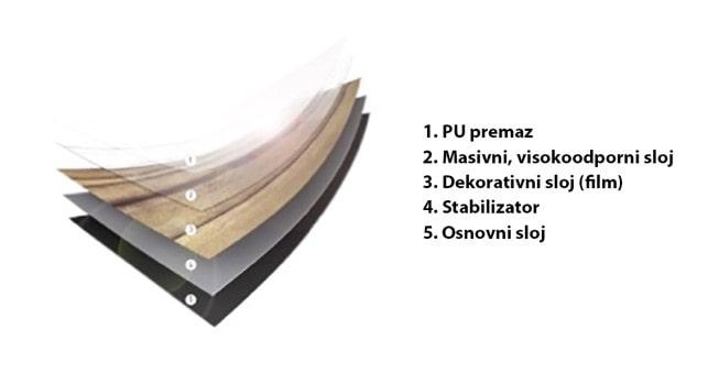 sestava vinilnih talnih oblog